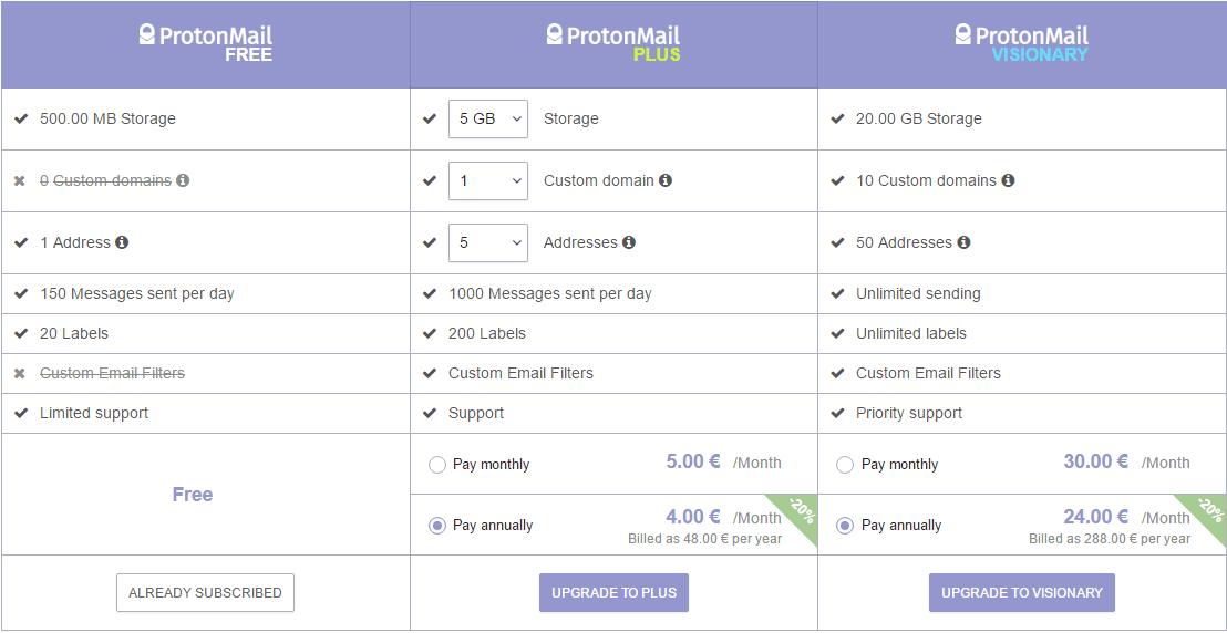 ProtonMail付費方案表