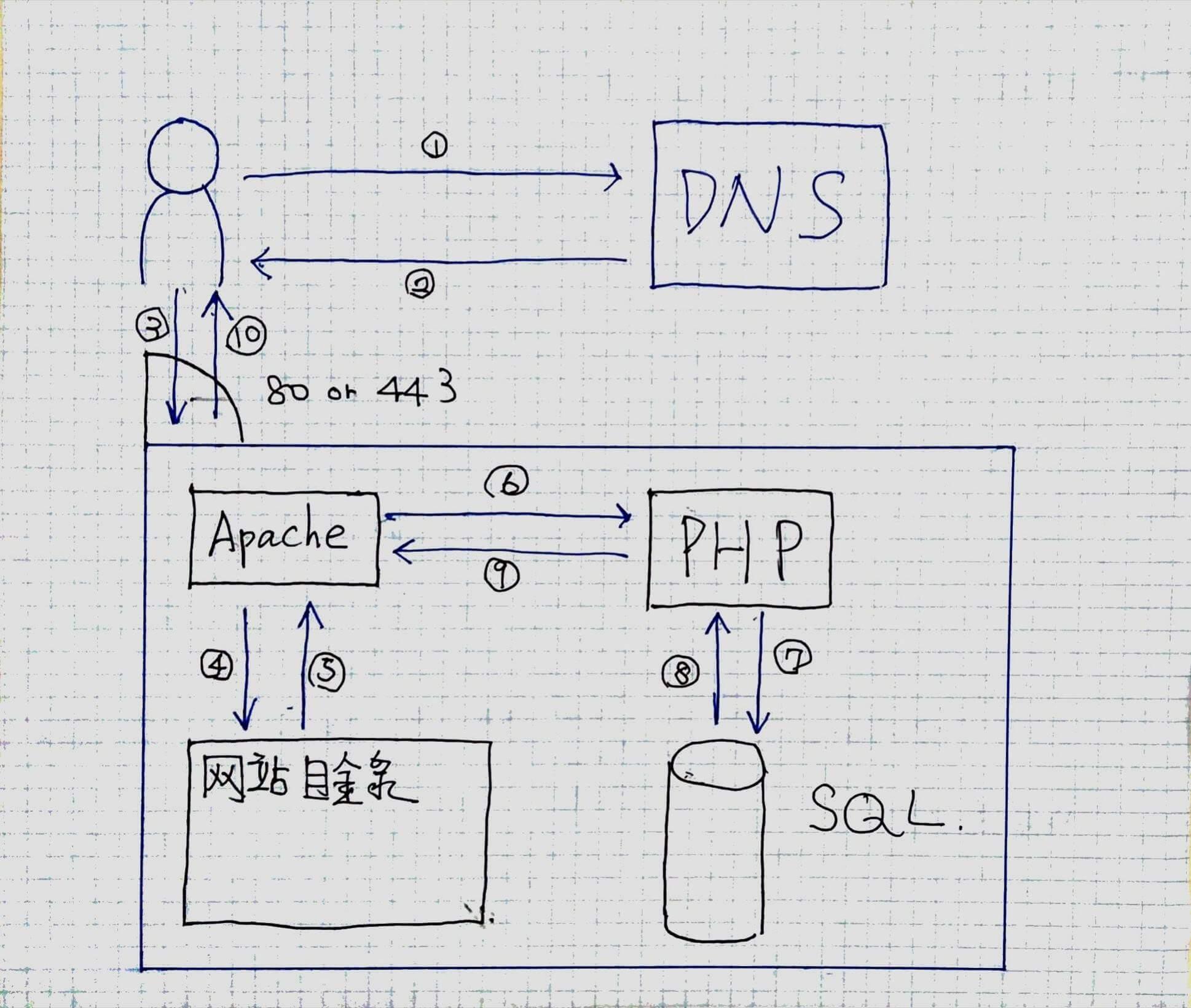 Http伺服器的架構圖