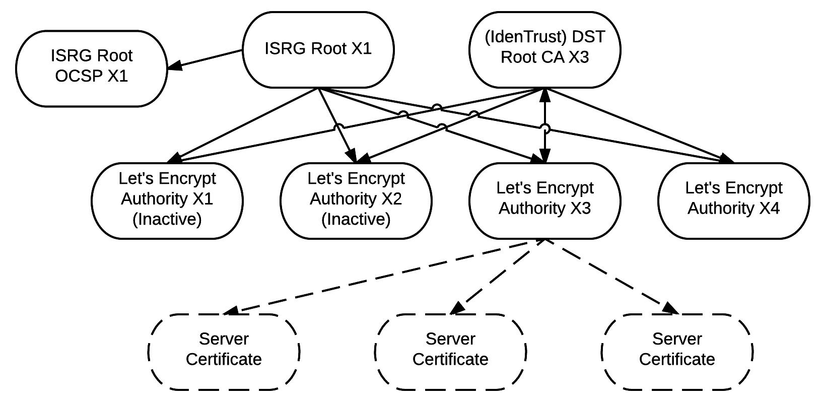 讓我們加密吧憑證關係圖